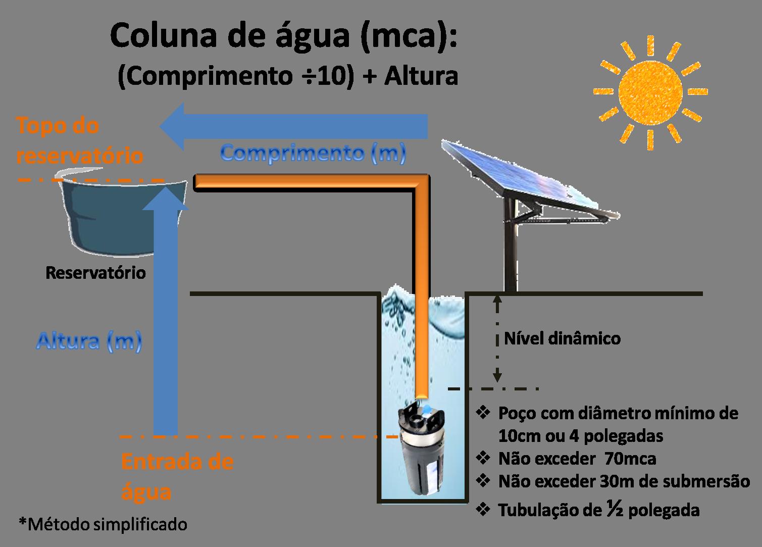 Coluna de Água para a Bomba Solar Shurflo 9325