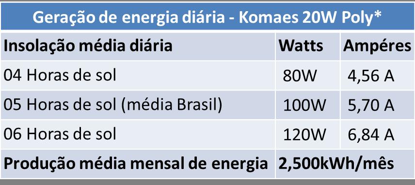 Geração de Energia Diária Komaes 20W