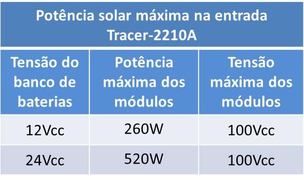 Recomendação de utilização do controlador Tracer-2201A