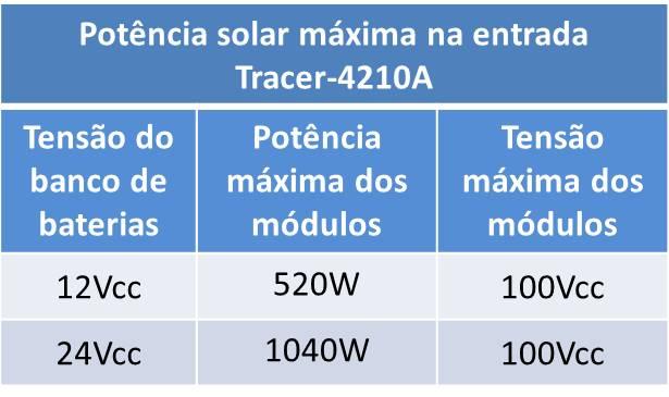 Recomendação de utilização do controlador Tracer-4210A