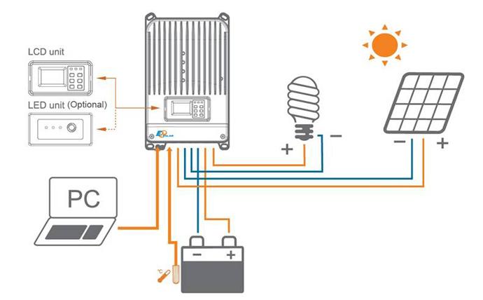 Funcionamento EP Solar iTracer
